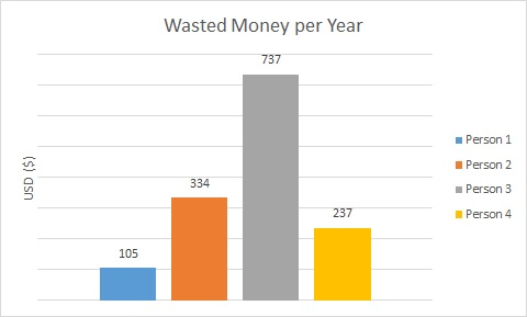 money-wasted